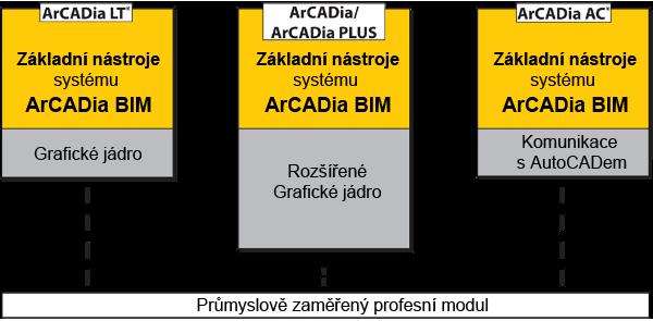 Základní moduly ArCADia BIM