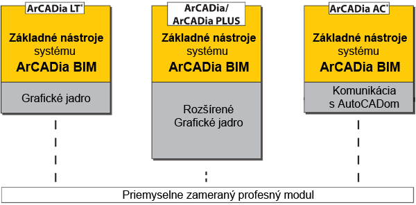 Základné moduly ArCADia BIM
